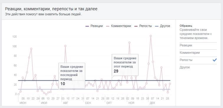 Кейс. Продажи медико-психологических услуг в Facebook